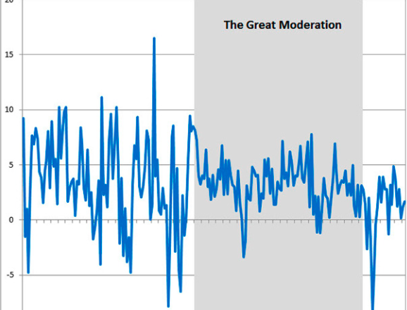 The Great Moderation: Why Monetary Policy Matters